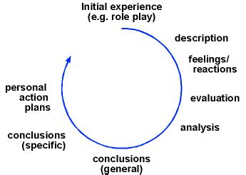 How to write the conclusion of an essay example